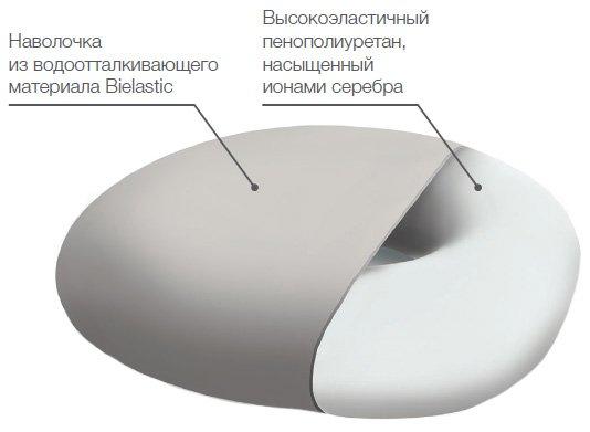 TRELAX П06 констркуция