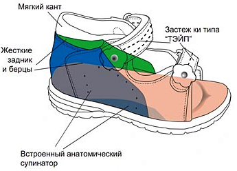 Детские ортопедические сандалии ОРТЕК 71301