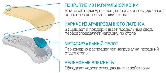 Ортопедические каркасные полустельки ORTMANN SolaPro SENSO BY5102