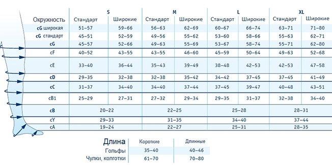 Таблица подбора размера компрессионного трикотажа