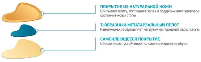 Ортопедические разгружающие пелоты для переднего отдела стопы ORTMANN SolaPro META-T CT0150
